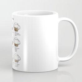 How to Coffee Coffee Mug
